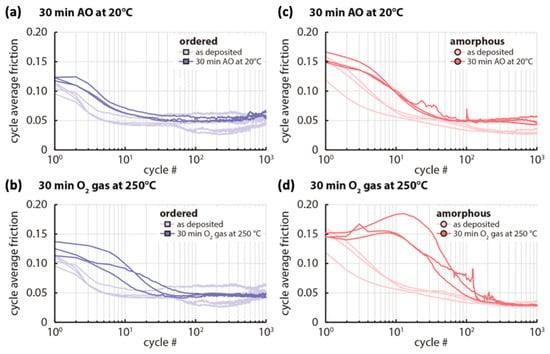 Turbomachinery Rotordynamics Modeling and Analysis Phenomena
