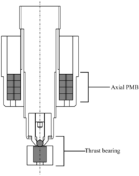 Passive magnetic bearing for a horizontal shaft