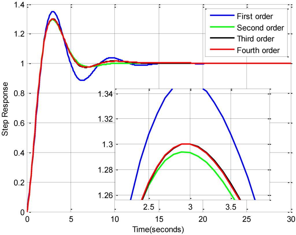 how to decide first or second order bode plot
