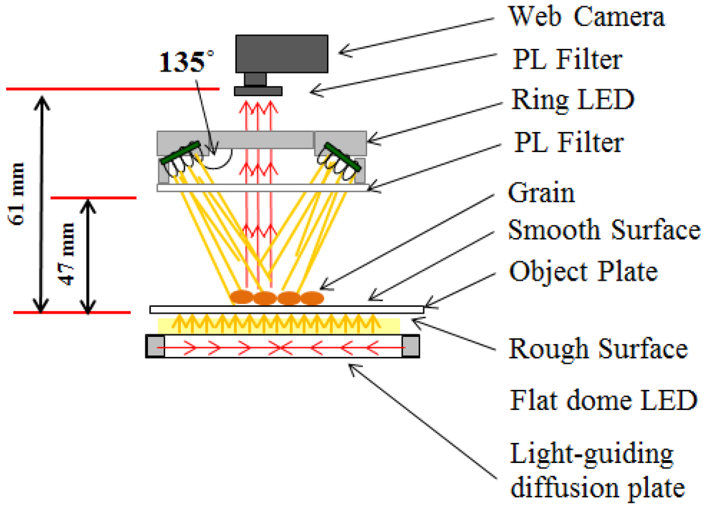 Combine Harvester Schematic Diagram : Machines free full text double lighting machine vision