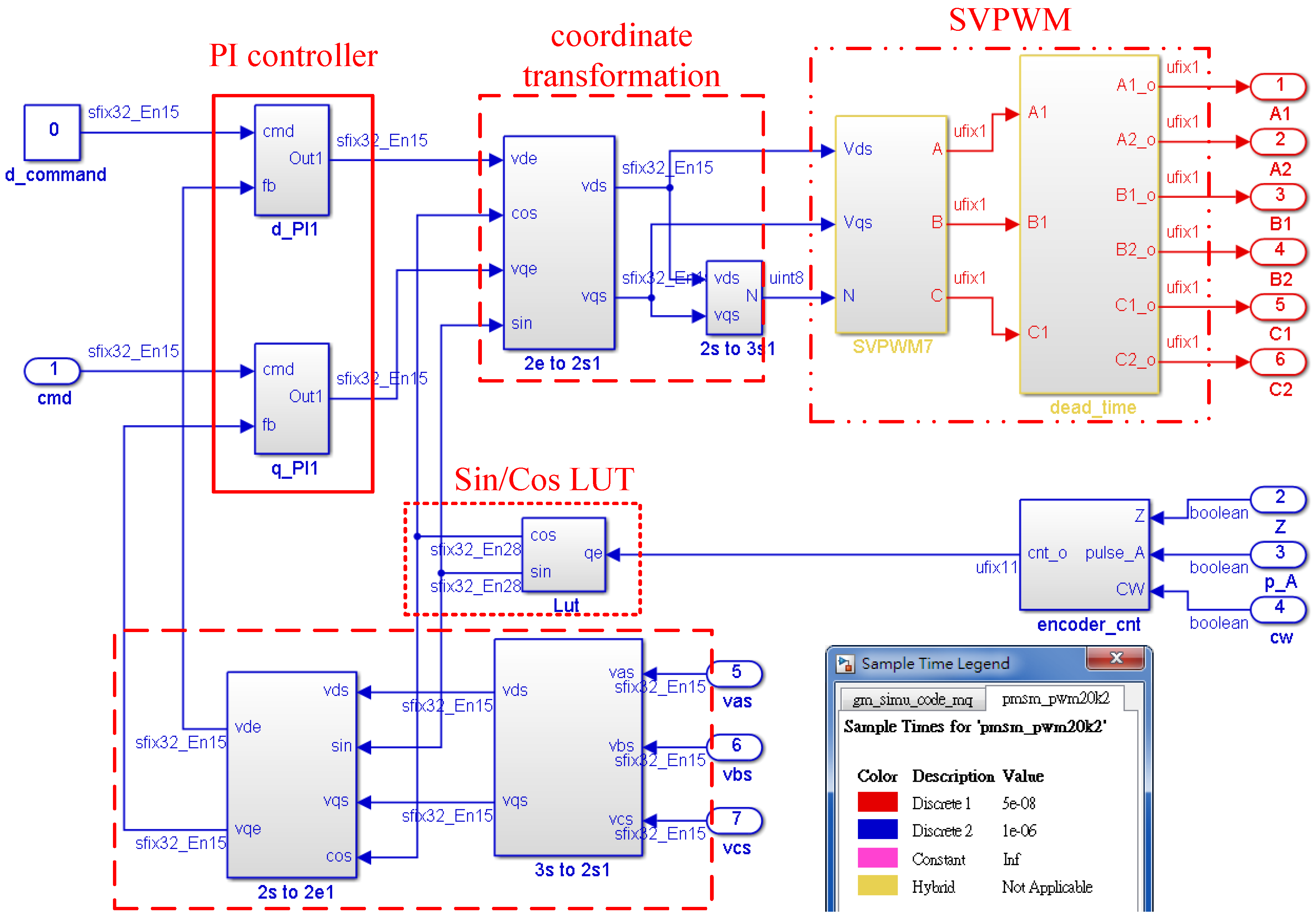 Machines Free Full Text Modeling Analysis And Realization Of Servo Control Loop Diagram Moreover Stepper Motor Circuit 05 00026 G002 Figure 2 The Block Current Vector