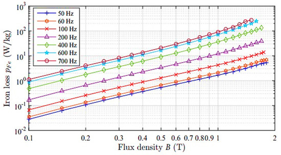 Machines special issue high speed motors and drives for Bldc motor design calculations