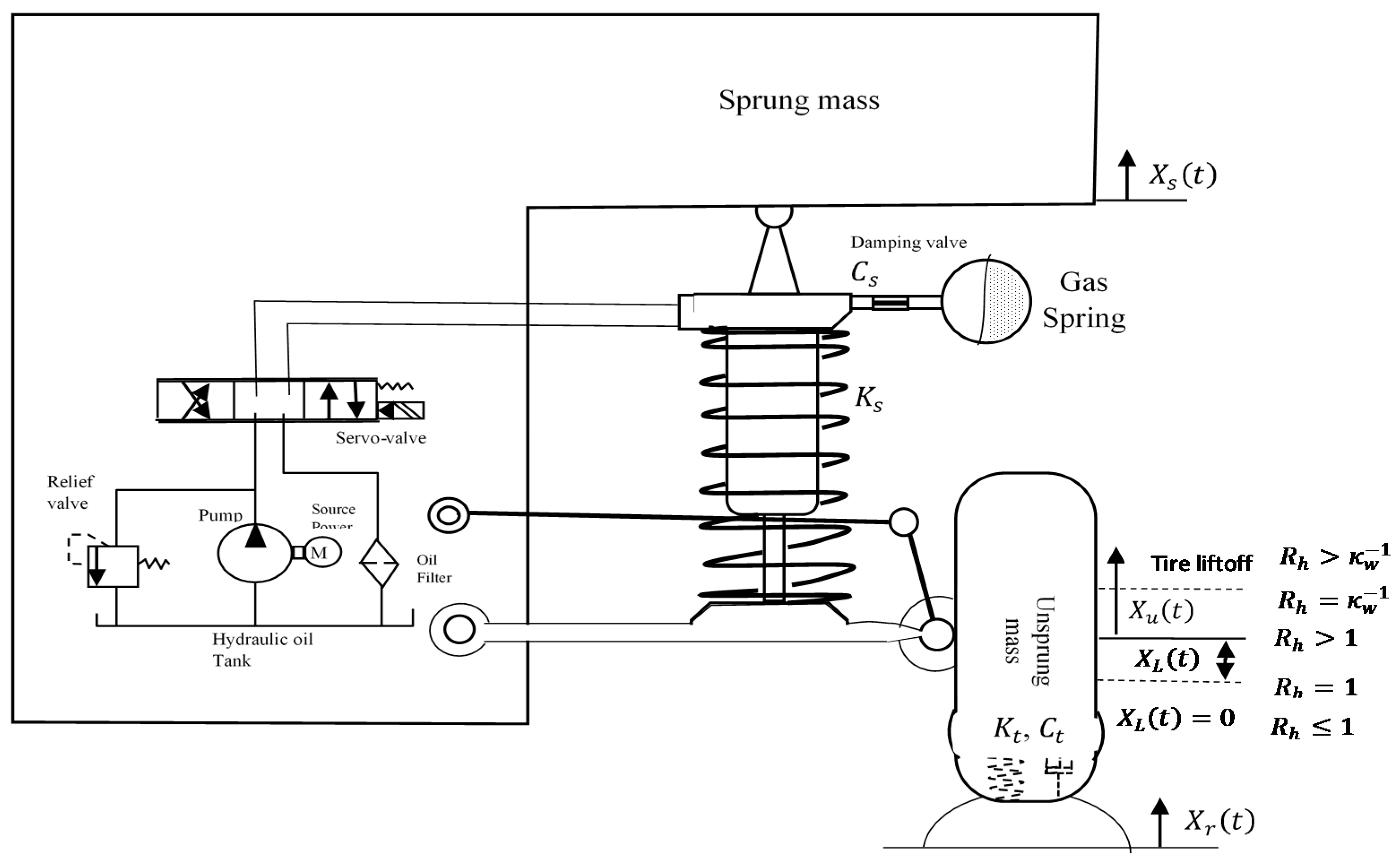 Machines Free Full Text A Novel Adaptive And Nonlinear Electrohydraulic Active Suspension Control System With Zero Dynamic Tire Liftoff Html