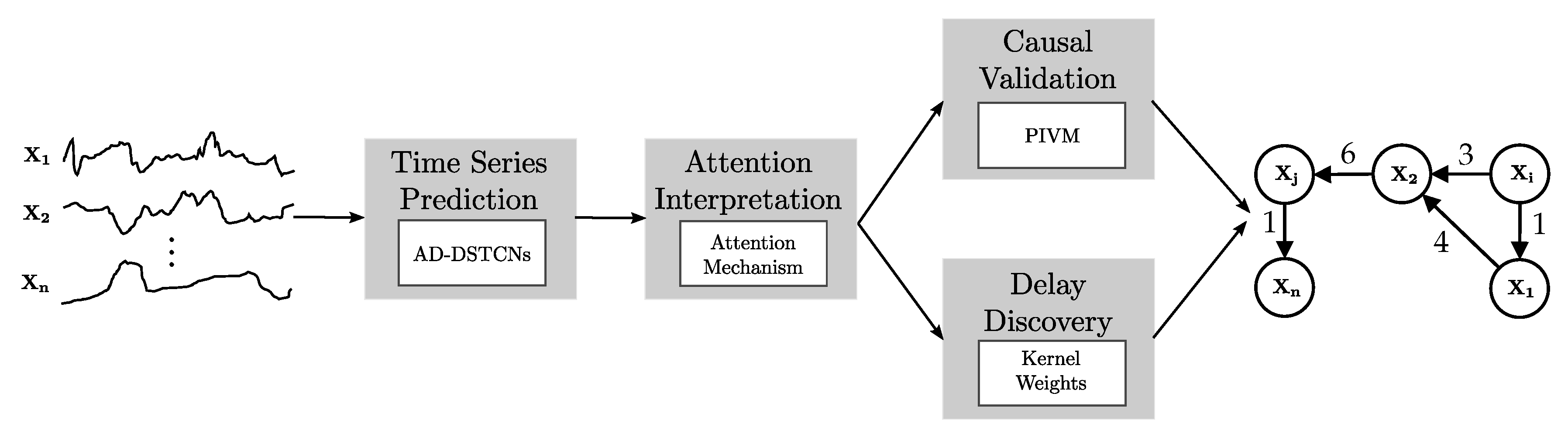 MAKE | Free Full-Text | Causal Discovery with Attention-Based