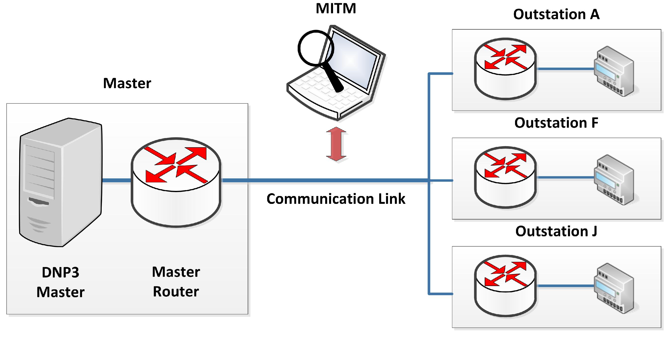 MAKE | Free Full-Text | Encrypted DNP3 Traffic