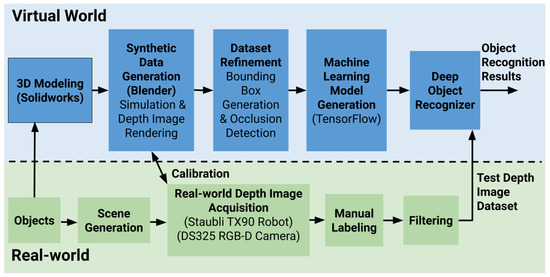 Machine Learning and Knowledge Extraction | An Open Access
