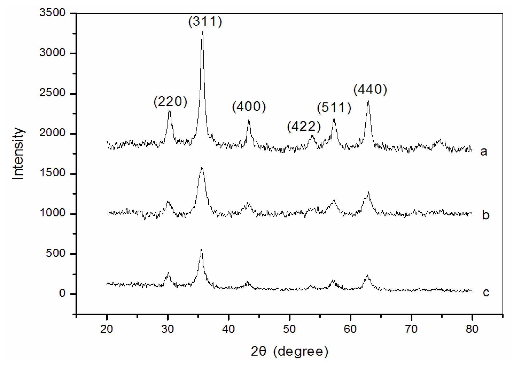 XRD patterns for naked Fe 3 O 4 microparticles (a) and