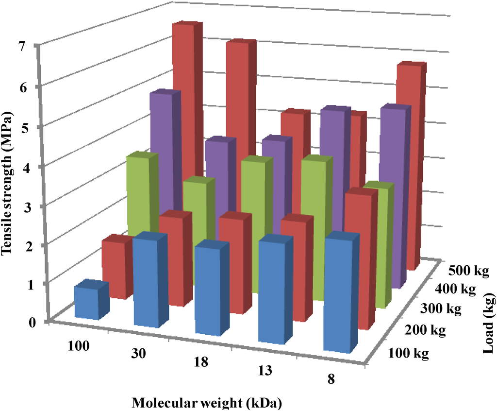 Preparation and pharmaceutical evaluation of glibenclamide slow release mucoadhesive buccal film