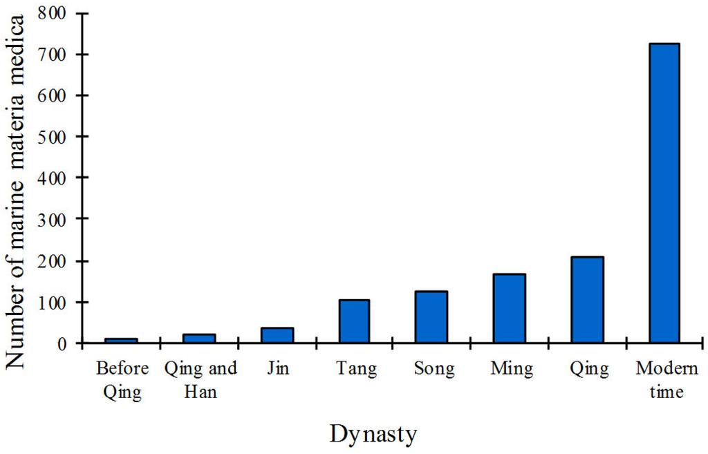 Marine Drugs | Free Full-Text | Chinese Marine Materia