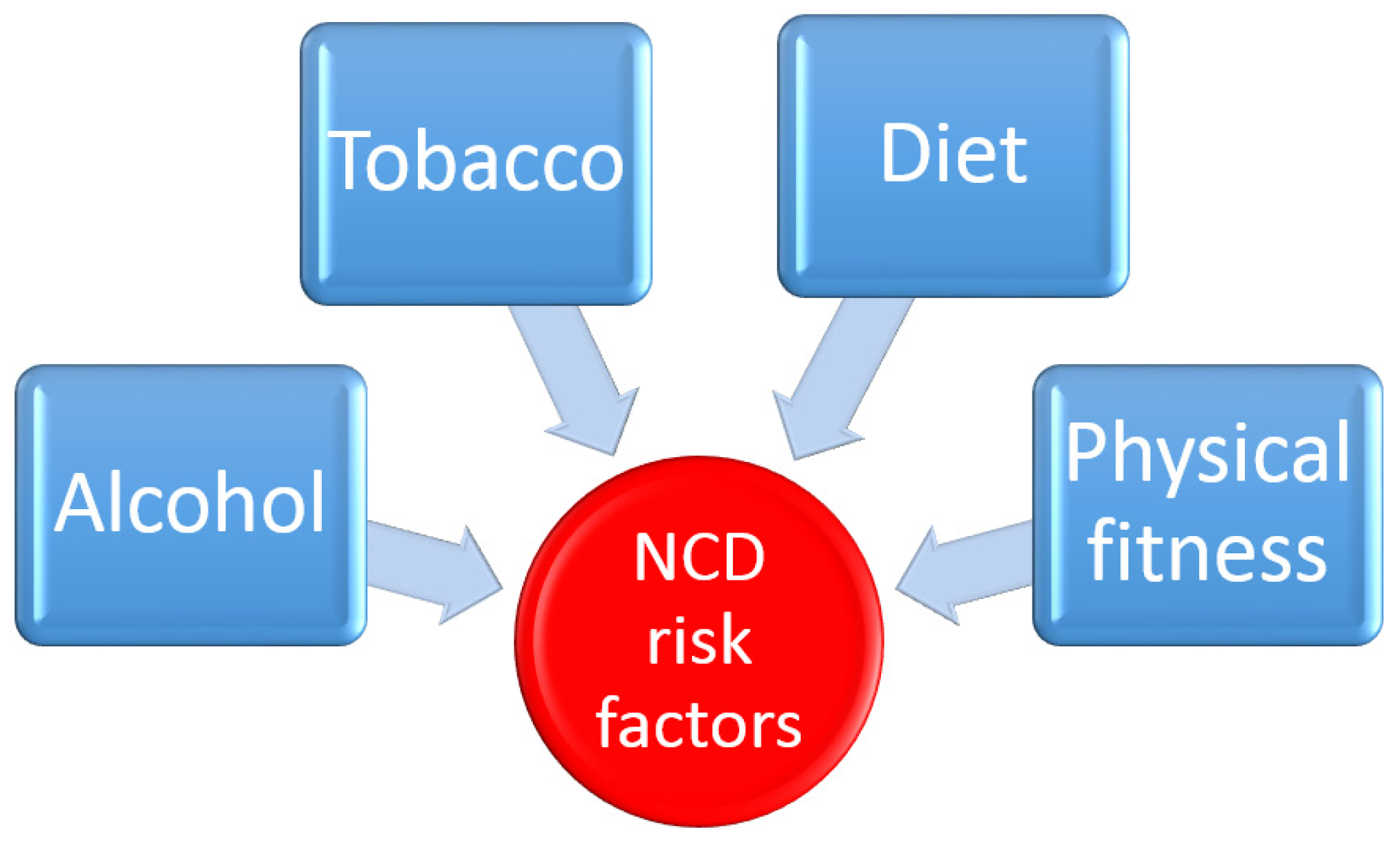 major risk factors for the development Cigarette smoking clearly has been shown to be the major environmental risk  factor predisposing to the development of copd occupational exposures to dust .