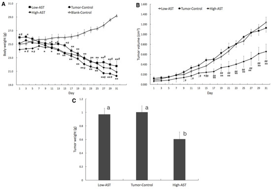 Astaxanthin Inhibits PC-3 Xenograft Prostate Tumor Growth in Nude Mice