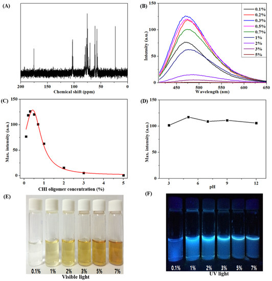 Fluorescent Property of Chitosan Oligomer and Its Application as a Metal Ion Sensor