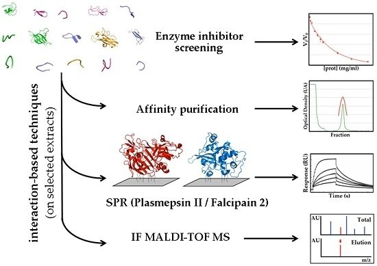 Identification of Tight-Binding Plasmepsin II and Falcipain 2 Inhibitors in Aqueous Extracts of Marine Invertebrates by the Combination of Enzymatic and Interaction-Based Assays