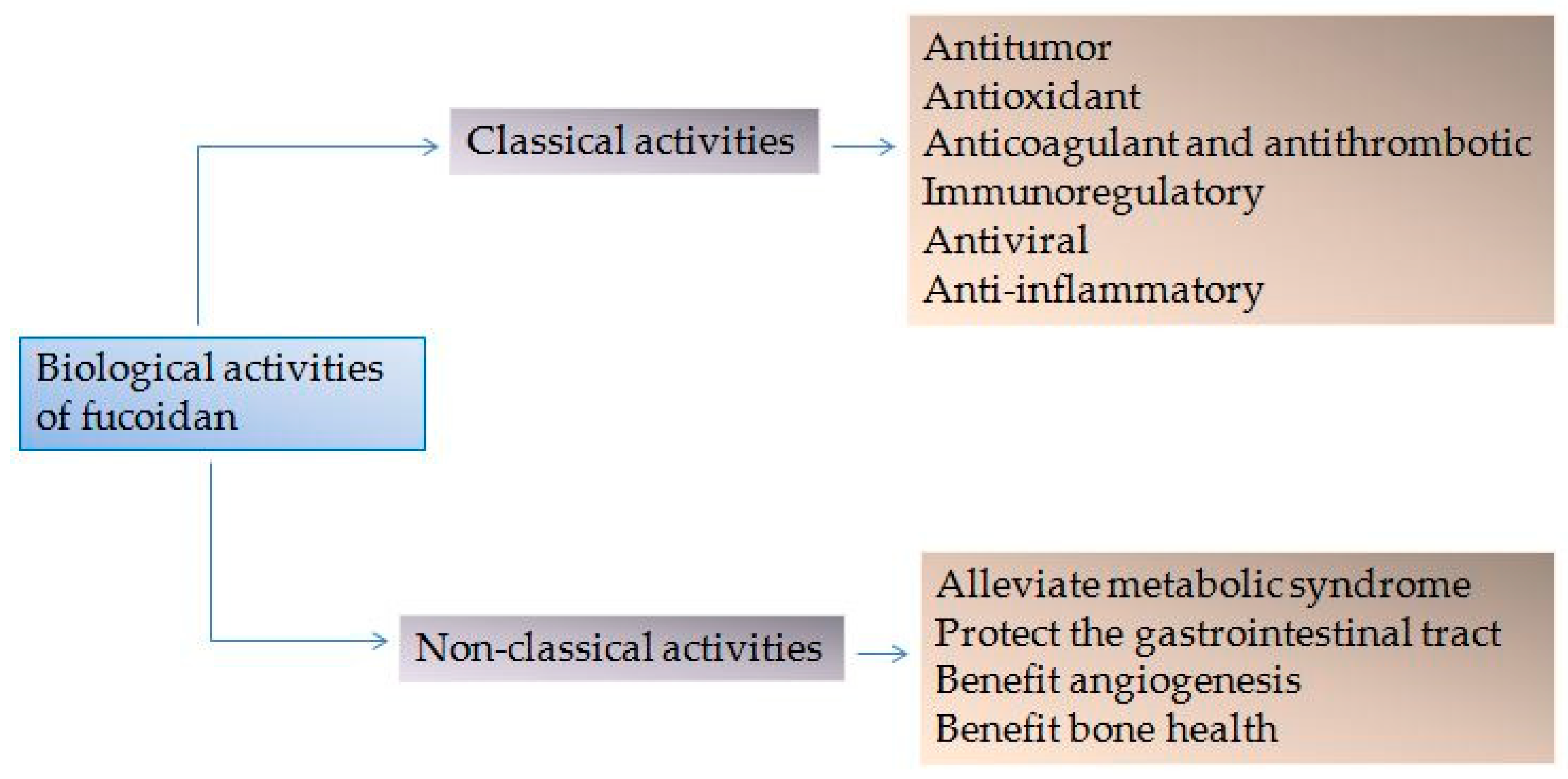 Marine Drugs Free Full Text Biological Activities Of Fucoidan And The Factors Mediating Its Therapeutic Effects A Review Of Recent Studies Html