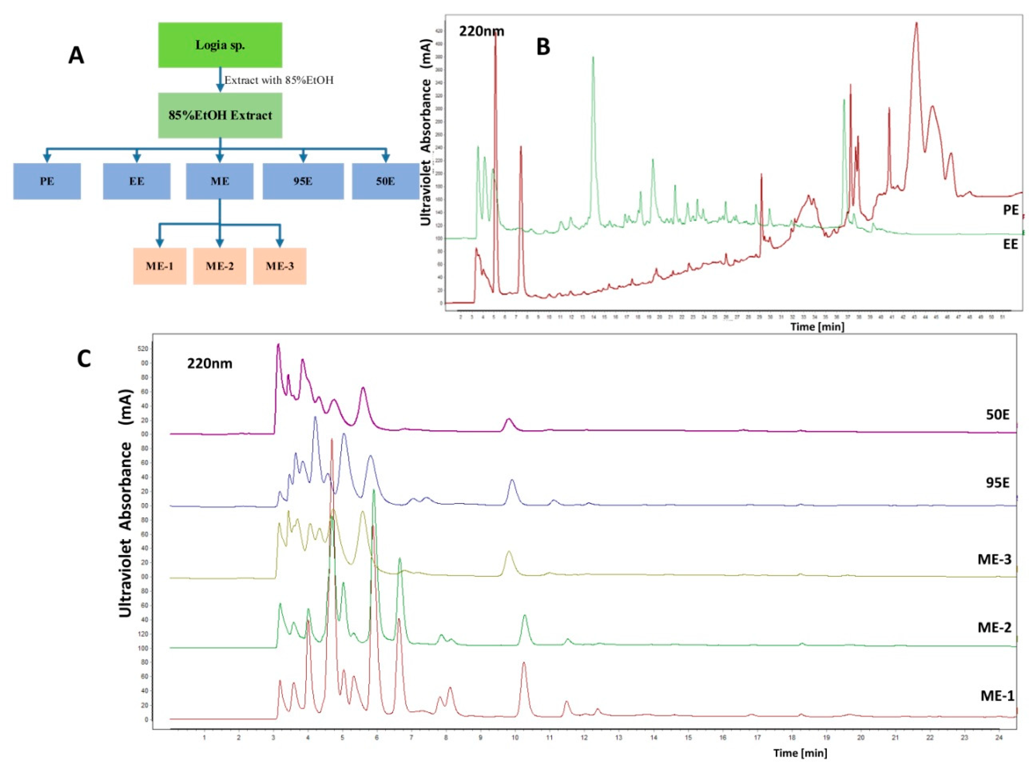 Marine Drugs | Free Full-Text | Integrated Gas Chromatograph ... on