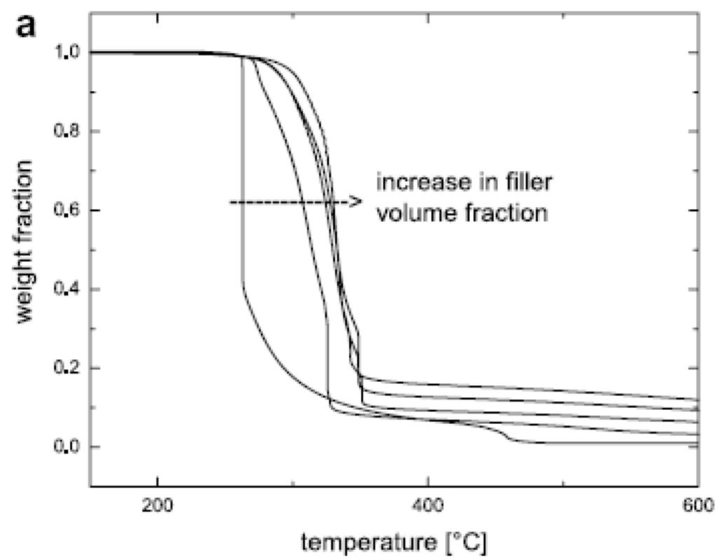 Materials Free Full Text Polymer Layered Silicate
