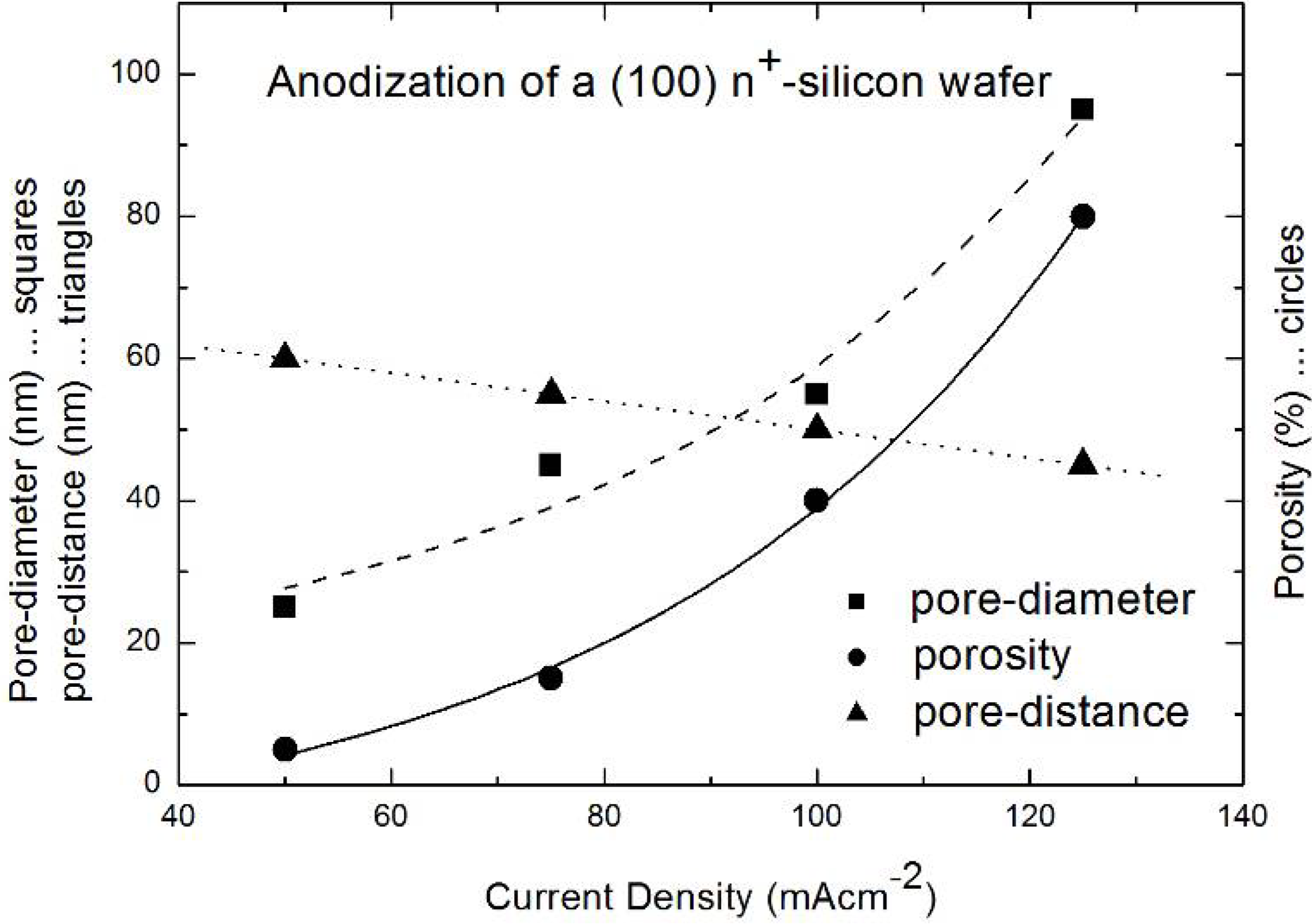 porous silicon p type with different current density Etching of p-type silicon parameters above can be tuned to create porous structures of different the initial current density for the less porous region.