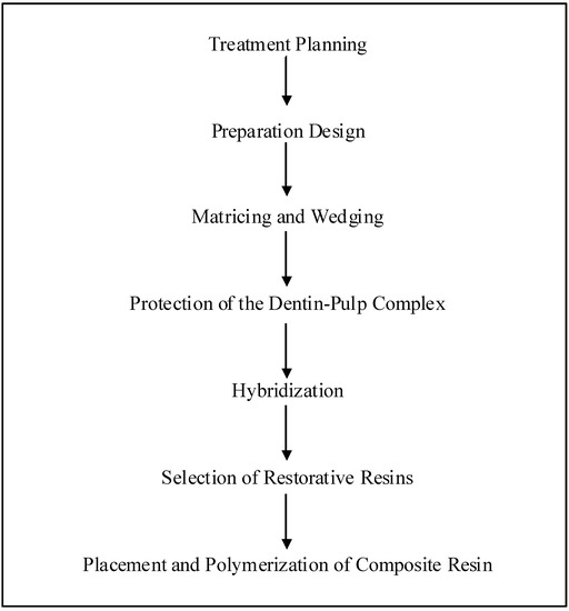 dental composites review articles