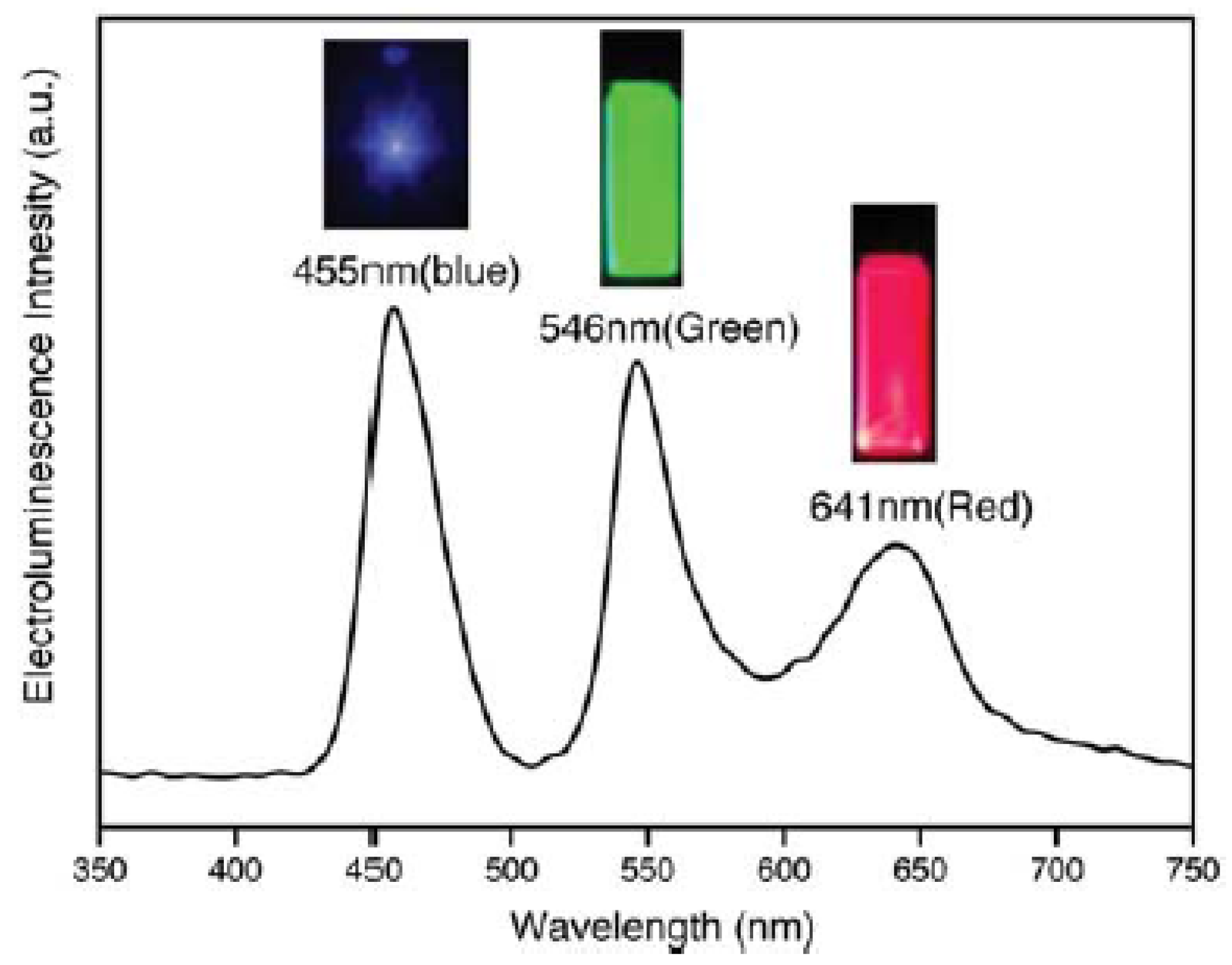 Materials | Free Full-Text | Quantum Dots and Their ...