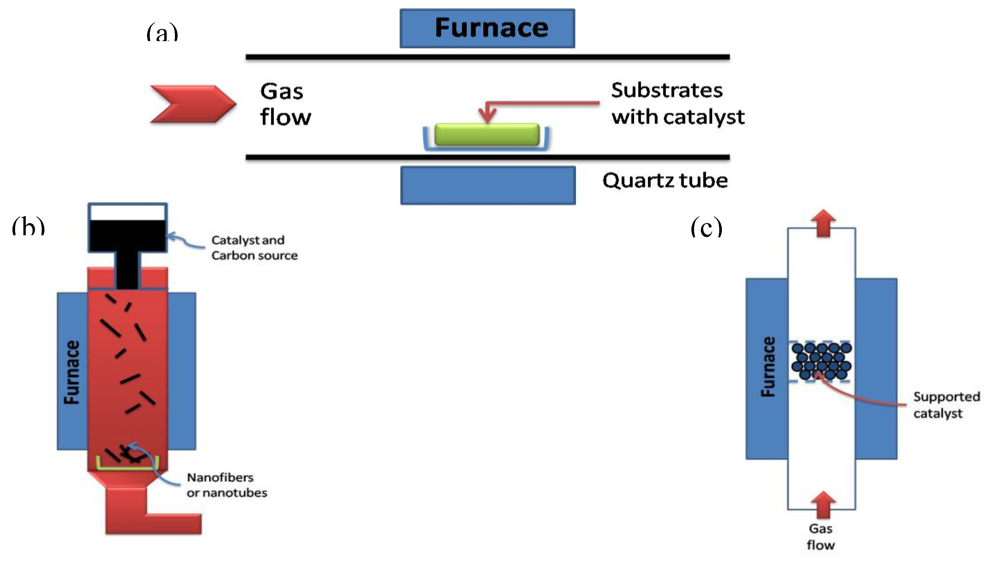 Materials Free Full Text Synthesis Methods Of Carbon