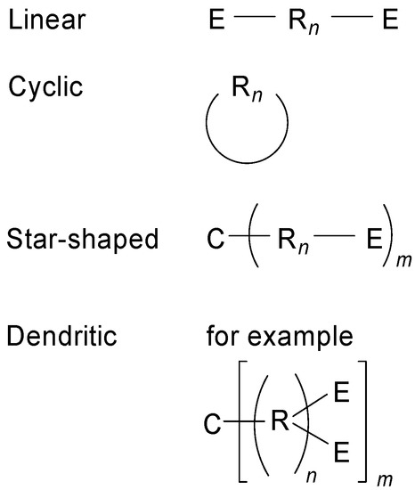 Star-Shaped Conjugated Systems