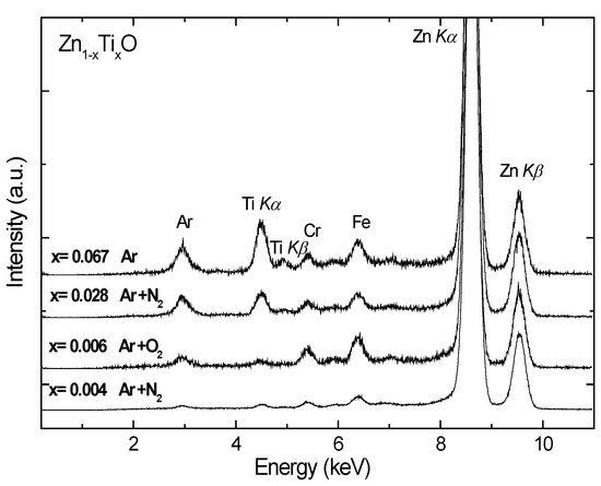 Ti-doped ZnO Thin Films Prepared at Different Ambient Conditions: Electronic Structures and Magnetic Properties