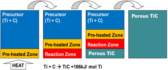 Combustion Synthesis of Porous TiC-Ti Composite by a Self-Propagating Mode