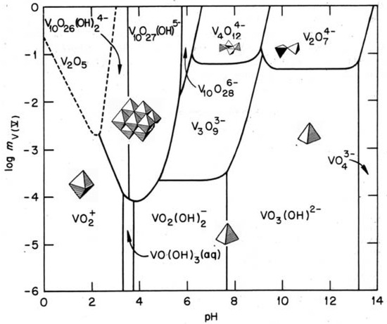 Hydrothermal Synthesis of Nanostructured Vanadium Oxides