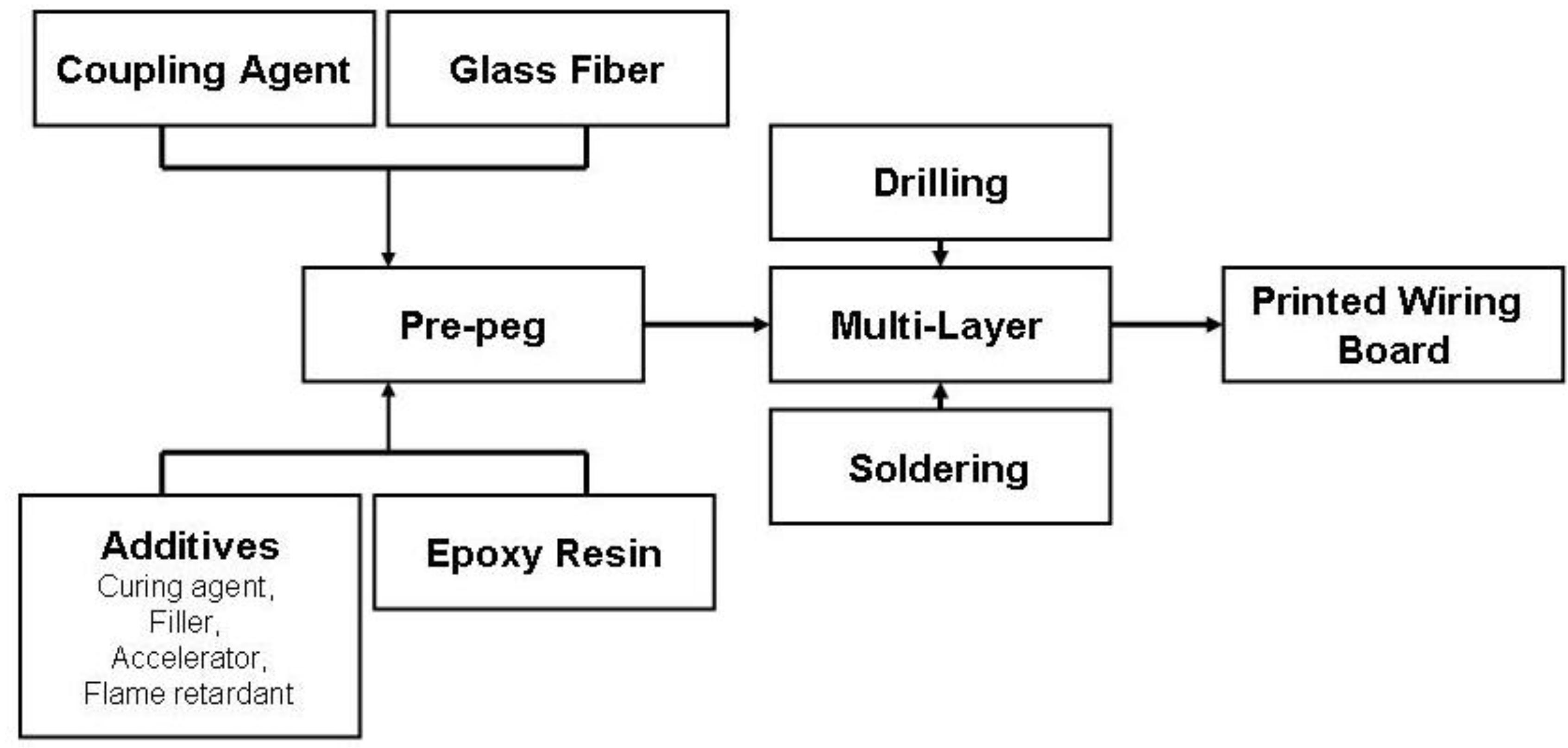 combination of flame retardants and epoxy