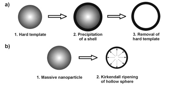 Nanoscale Hollow Spheres: Microemulsion-Based Synthesis, Structural Characterization and Container-Type Functionality