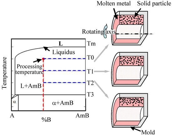 Fabrication of Al-Al3Ti-Ti3Al Functionally Graded Materials under a Centrifugal Force