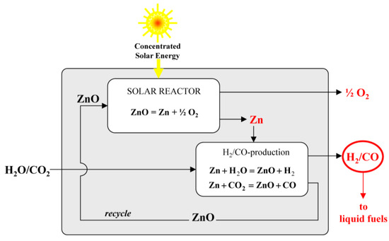 Review of the Two-Step H2O-CO2-Splitting Solar Thermochemical Cycle Based on Zn-ZnO Redox Reactions