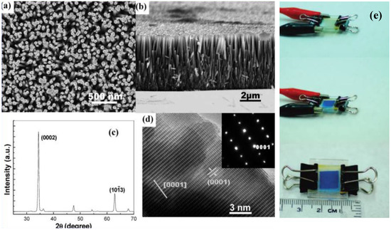 Application of Nanostructures in Electrochromic Materials and Devices: Recent Progress