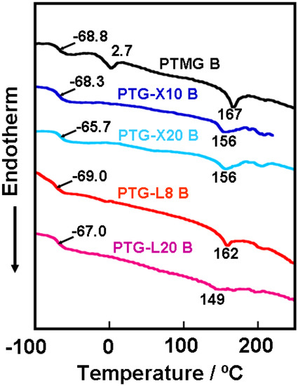 Control of Mechanical Properties of Thermoplastic Polyurethane Elastomers by Restriction of Crystallization of Soft Segment