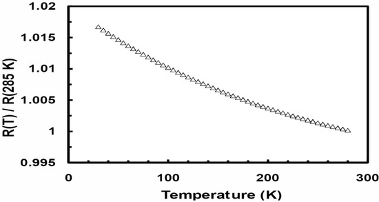 Positive and Negative Temperature Dependence in the Resistivity of Crystallized Zr-Fe-Ni Metallic Glasses