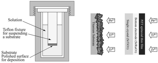 Piezoelectric Materials Synthesized by the Hydrothermal Method and Their Applications