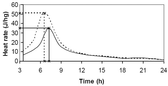 Evaluation of Compatibility between Beetle-Killed Lodgepole Pine Pinus Contorta var. Latifolia Wood with Portland Cement