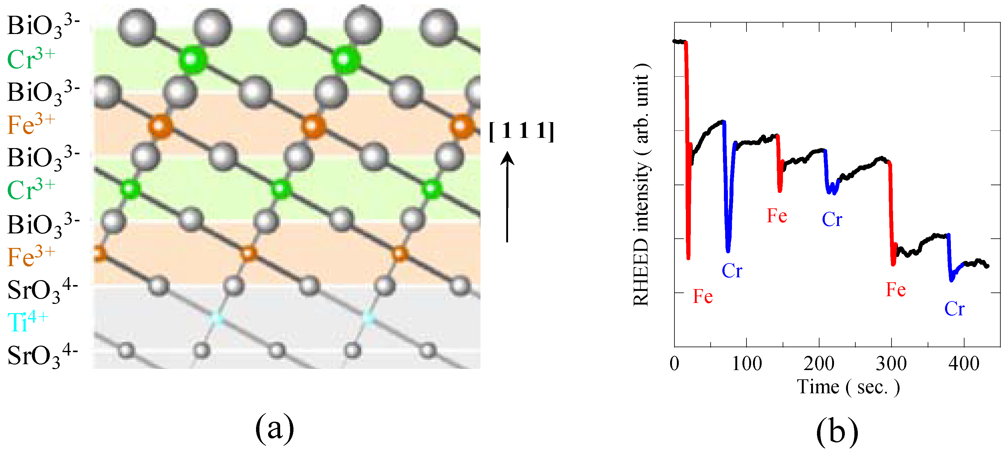 Materials | Free Full-Text | Multiferroic Compounds with