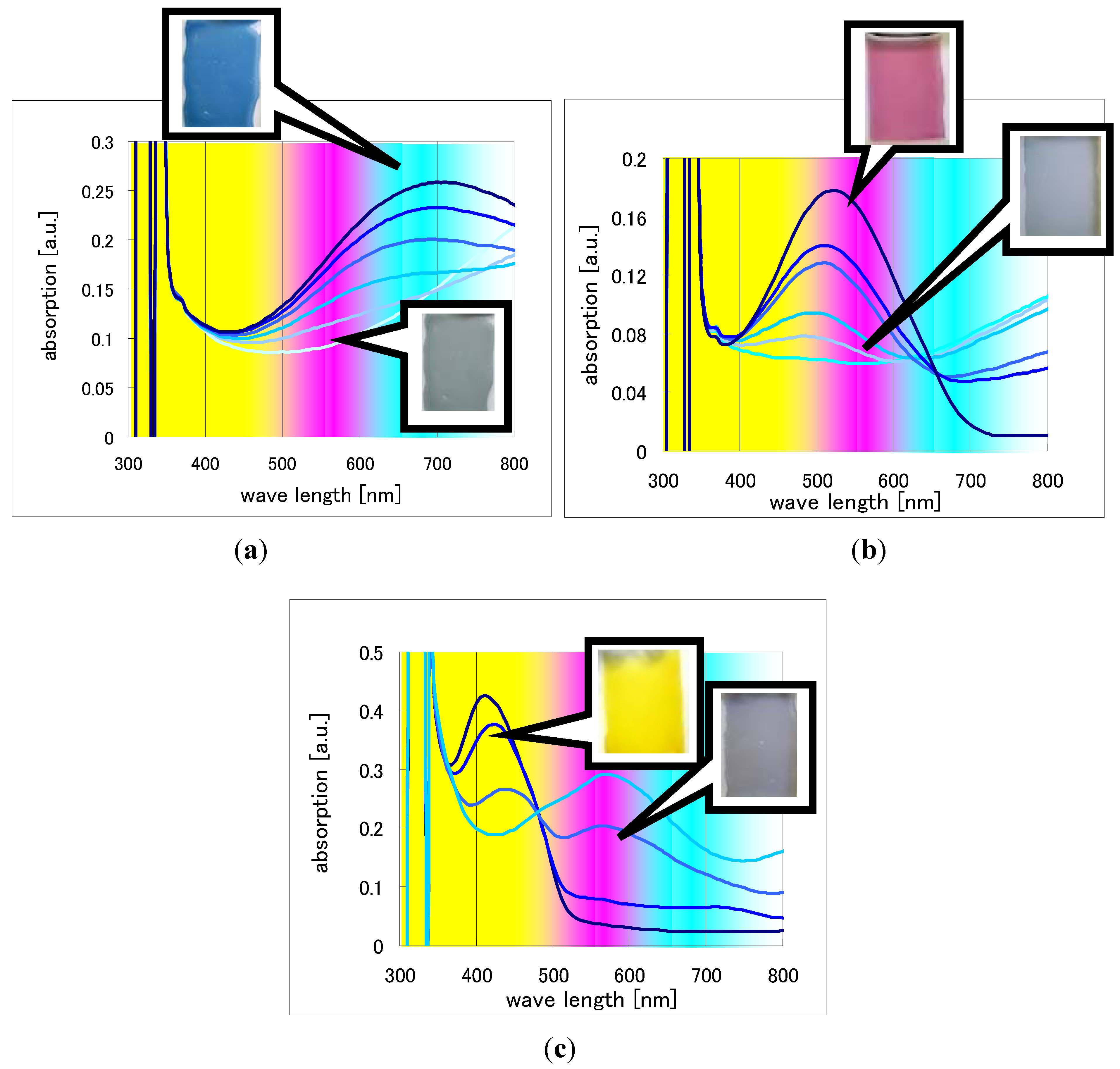 uv vis works essay Critical reviews in analytical chemistry volume 46, 2016 - issue 3 submit an  using uv-vis spectrophotometry  the main difference among these works is the.