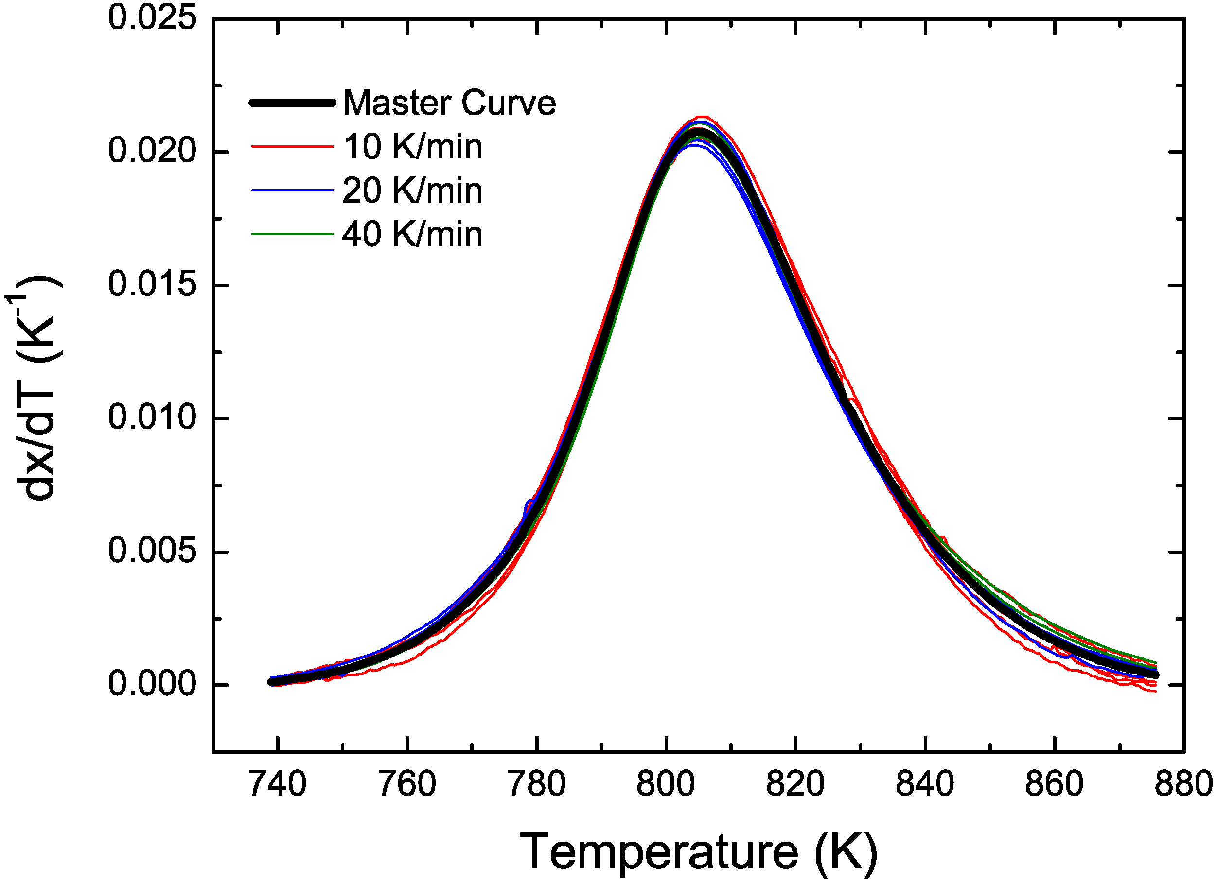 non isothermal kinetics The nonisothermal methods used for the kinetic analysis of the experimental data   kinetics under nonisothermal conditions, from data available from thermal.