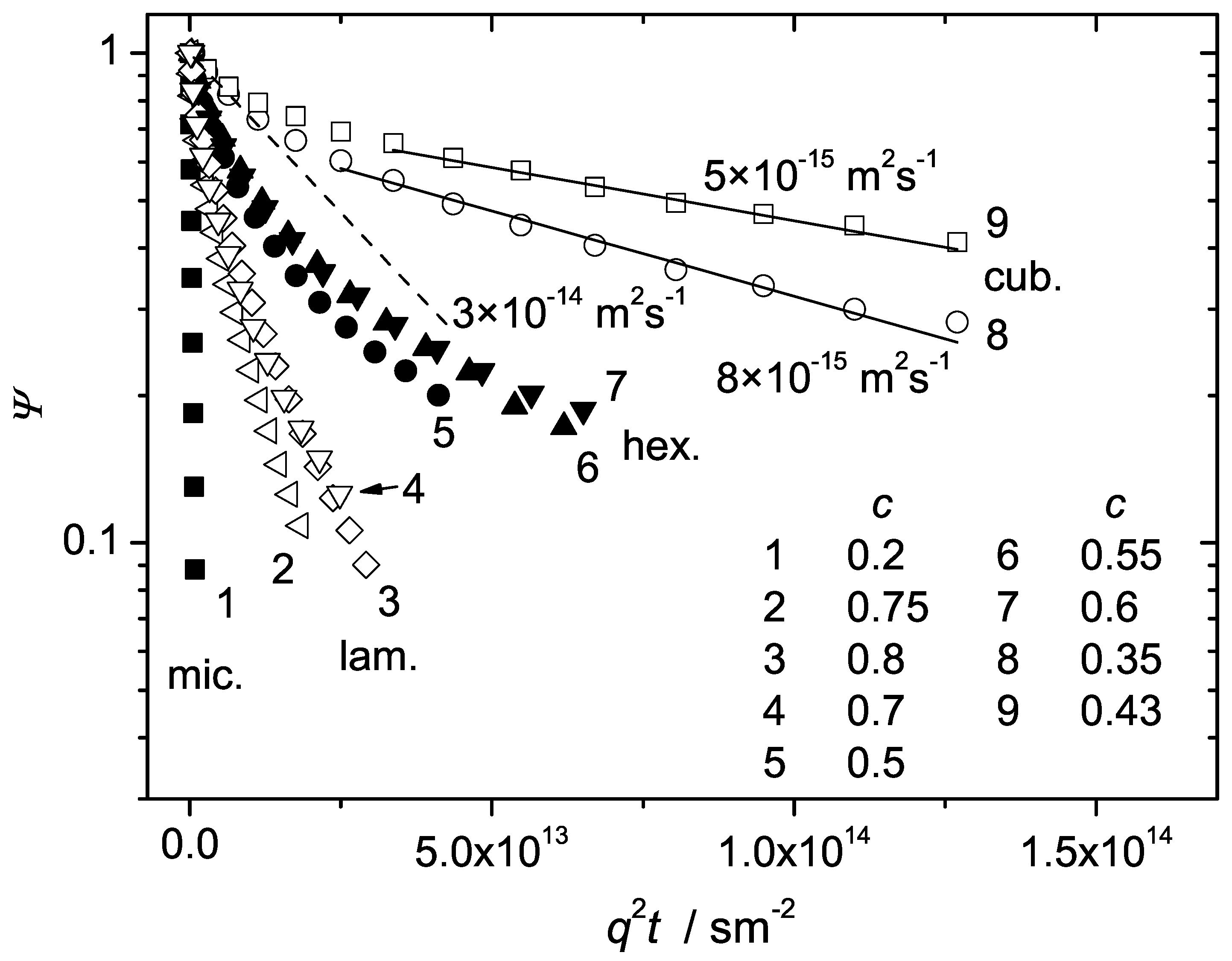 effect of molecular weight on diffusion