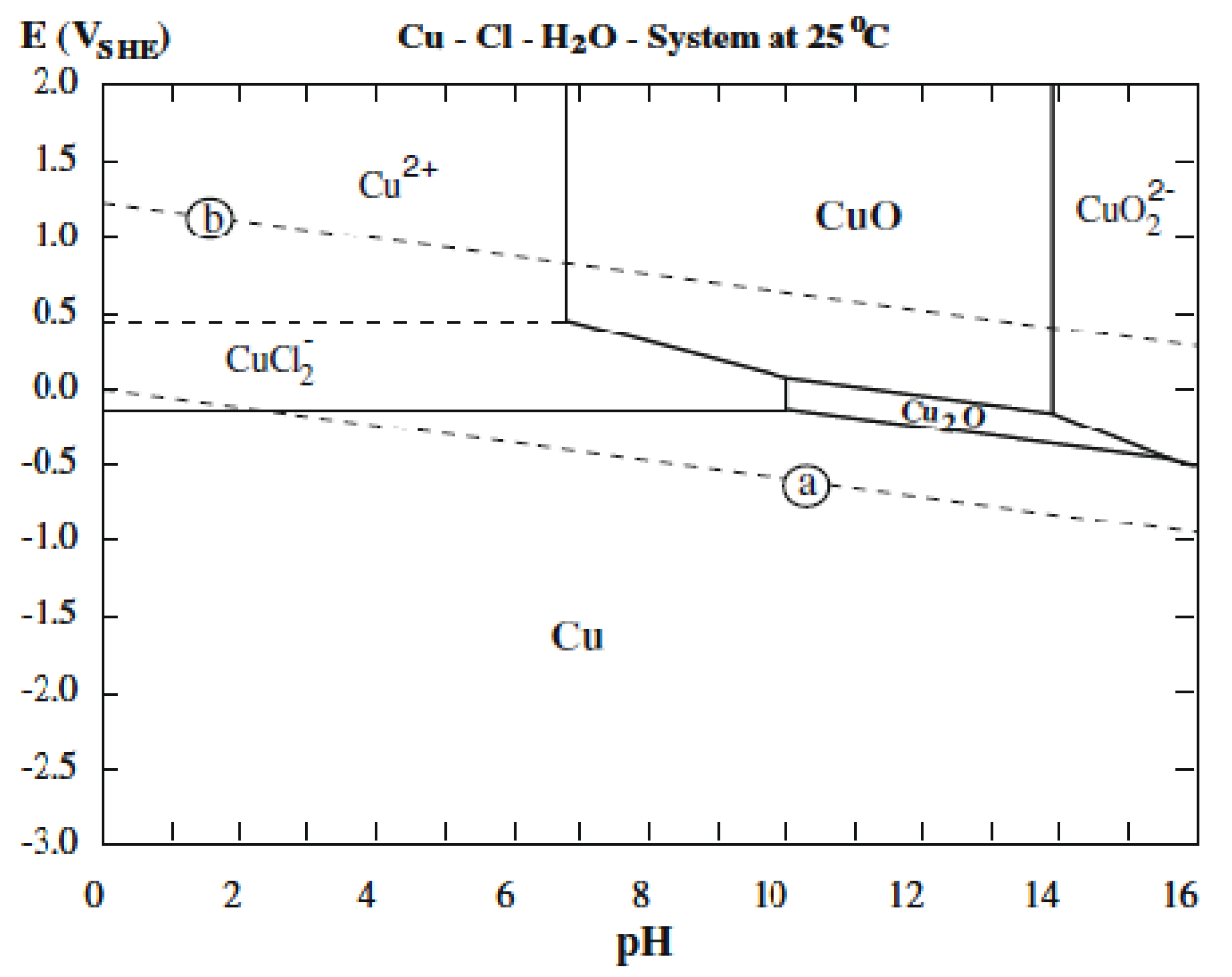 Materials   Free Full-Text   Influence of pH and Chloride