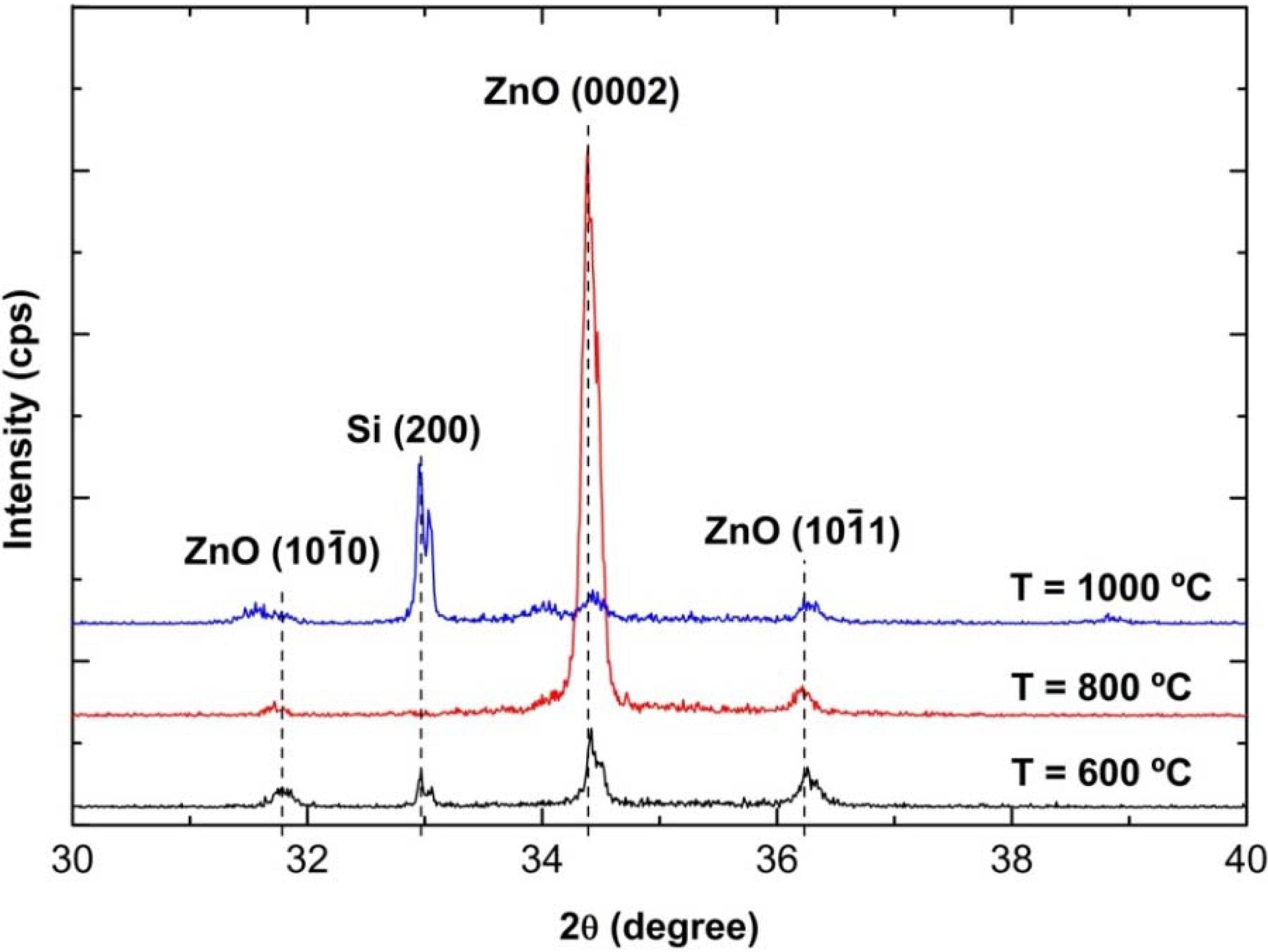 Zno phase diagram 28 images phase diagram zinc oxide choice zno phase diagram phase diagram zinc oxide choice image how to guide and zno phase diagram ccuart Choice Image