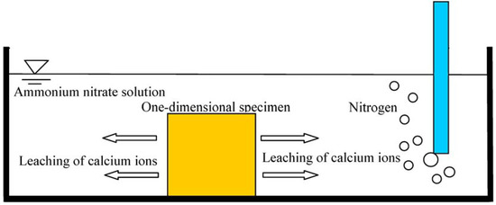 Materials Free Full Text Effects Of Leaching Behavior Of Calcium