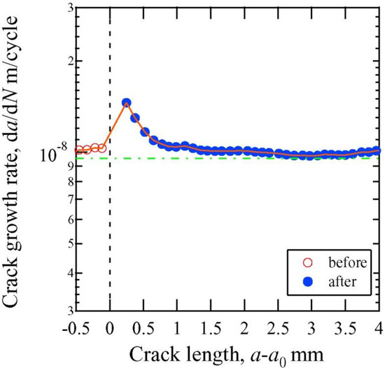 Materials - Free Full-Text - Healing of Fatigue Crack by High-Density Electropulsing in Austenitic Stainless Steel Treated with the Surface-Activated Pre-Coating - HTML Healing of Fatigue Crack by High-Density Electropulsing in Austenitic Stainless Steel Treated with the Surface-Activated Pre-Coating - 웹