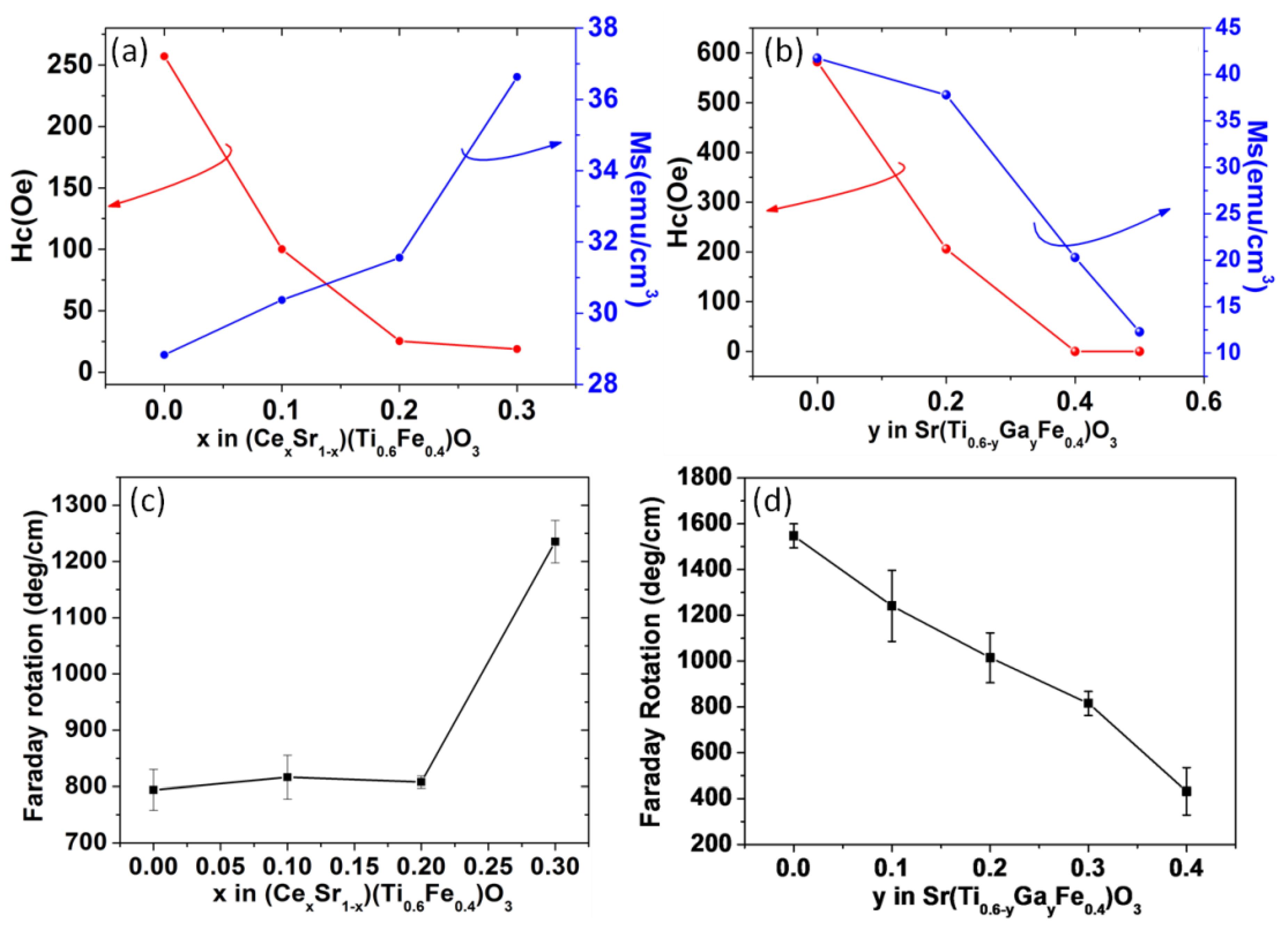 magnetic oxides dionne gerald f