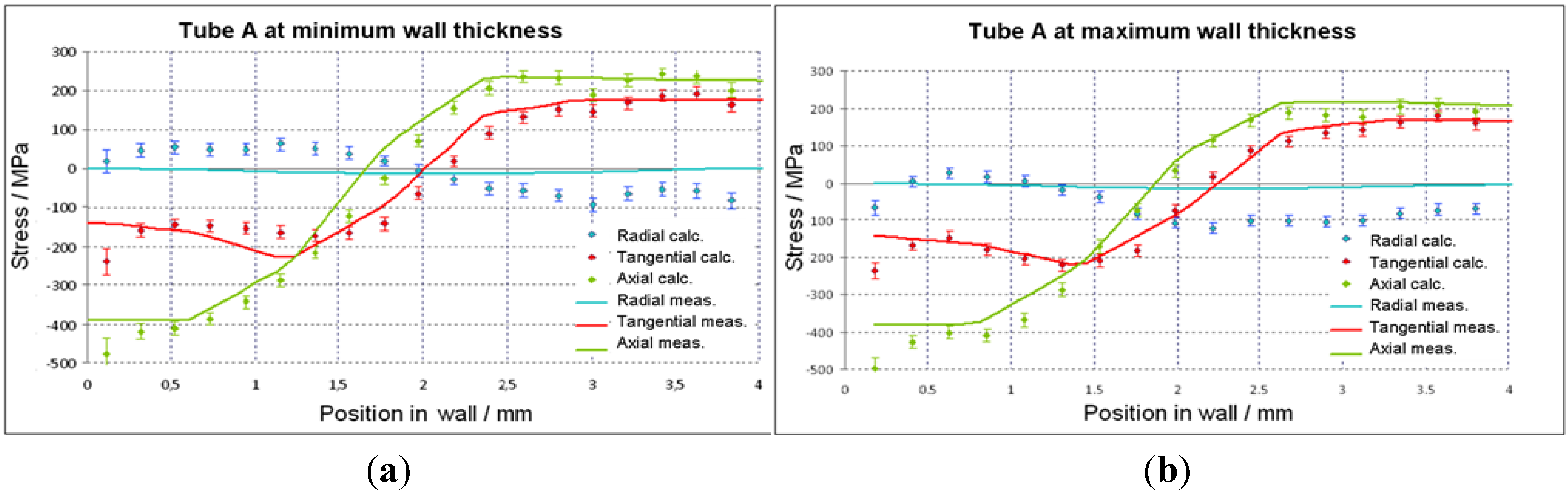 Materials   Free Full-Text   Investigation on the Residual Stress ...
