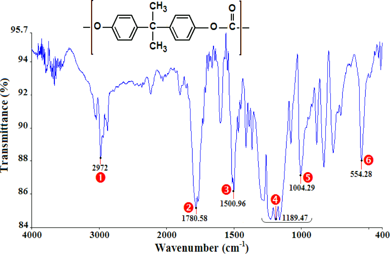 Materials Free Full Text Characterization Of Thermo