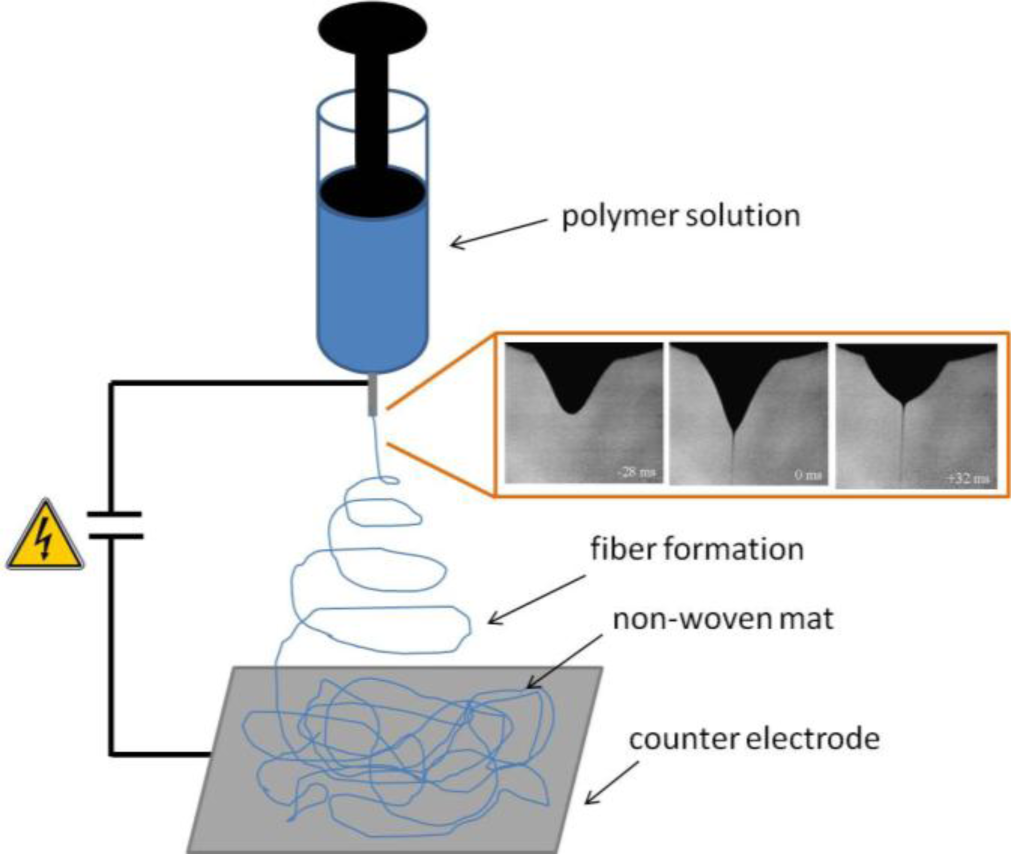 Materials Free Full Text Electrospun Polymer Fibers For Figure 122 Typical Electrical Singleline Diagram 07 00906f1 1024 1