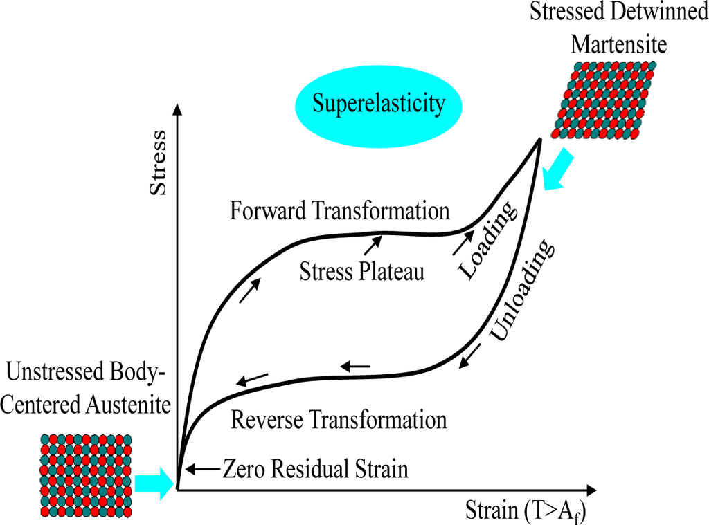 Strain Hardening Stress Strain Curve Stress And Strain Curve For